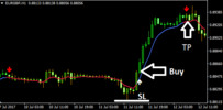 Thumbnail Download MACD OSMA Forex Indicator For Mt4